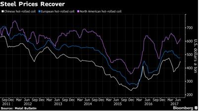 Giá thép cán nóng (HRC) tại Trung Quốc (màu trắng), Châu Âu (màu xanh), và Bắc Mỹ (màu tím) đang phục hồi. Ảnh: Bloomberg