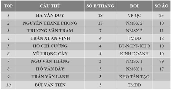 DANH SÁCH TOP CẦU THỦ GHI BÀN VÒNG 3 GIẢI TRUYỀN THỐNG INOX ĐẠI DƯƠNG