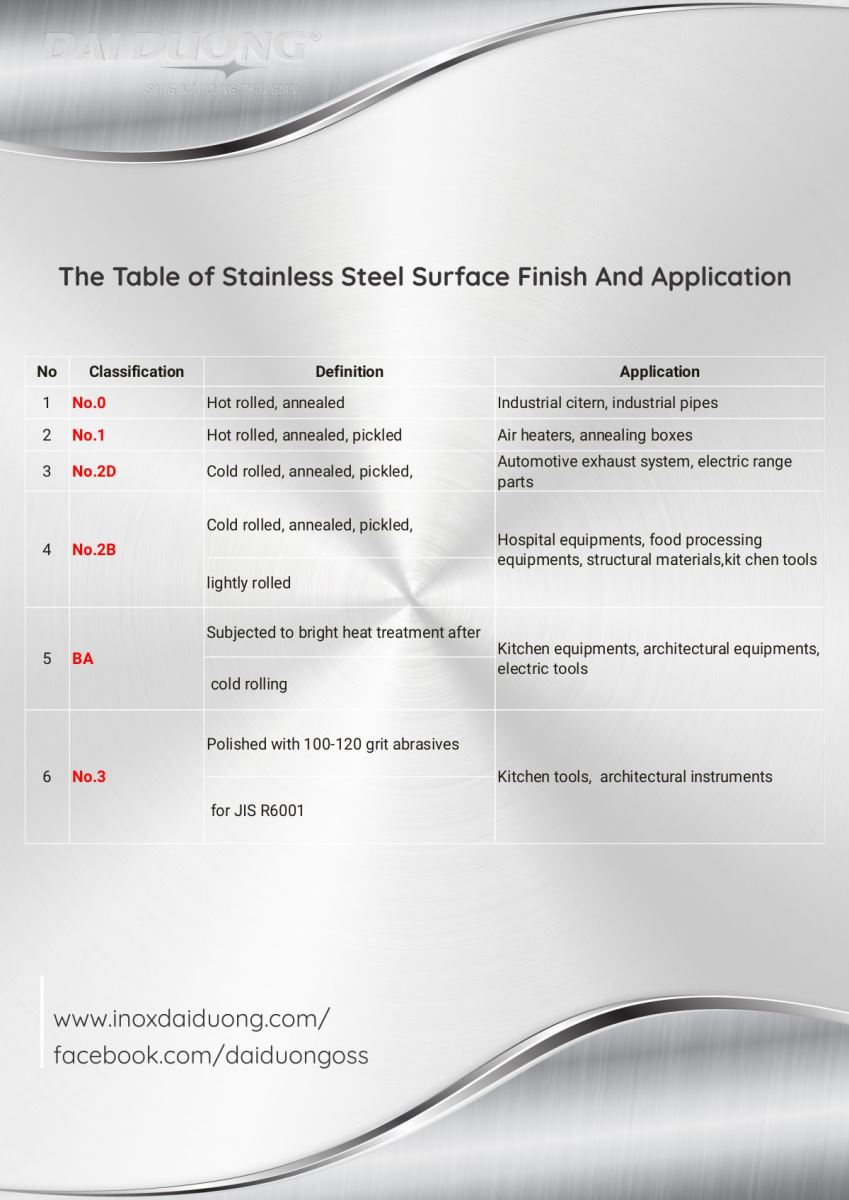 Downloads / The Table of Stainless Steel Surface Finish And Application: