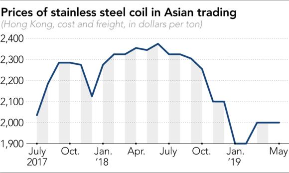 Diễn biến giá thép không gỉ mới nhất tại Hong Kong. Ảnh: Nikkei Asian Review.