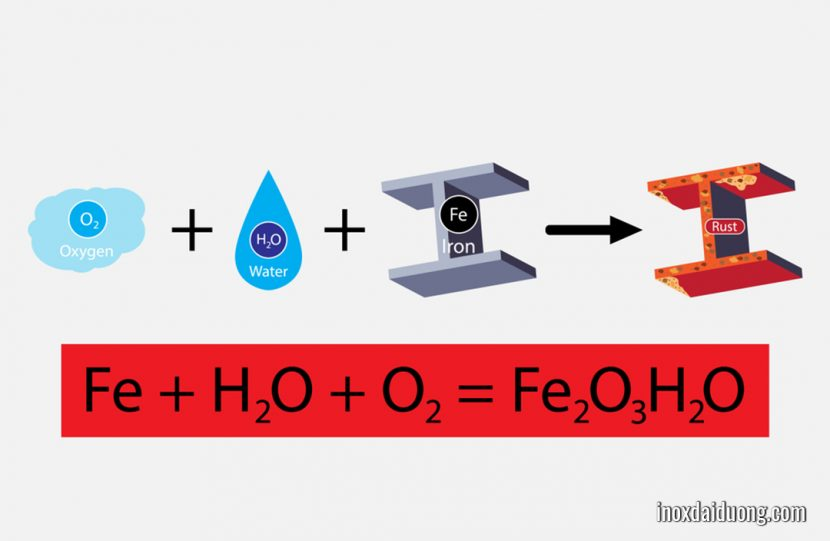 Phản ứng hóa học gây rỉ sét trên kim loại