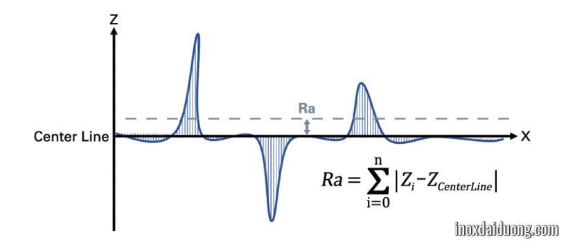 Tiêu chuẩn – Cách phân biệt ký hiệu và các cấp độ của độ bóng bề mặt