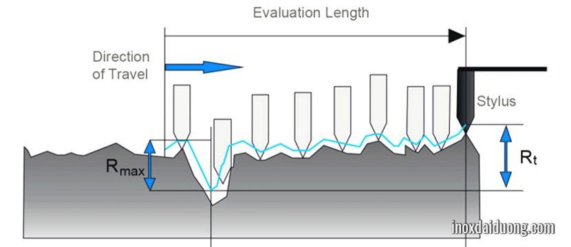 Phương pháp đo độ nhám bề mặt
